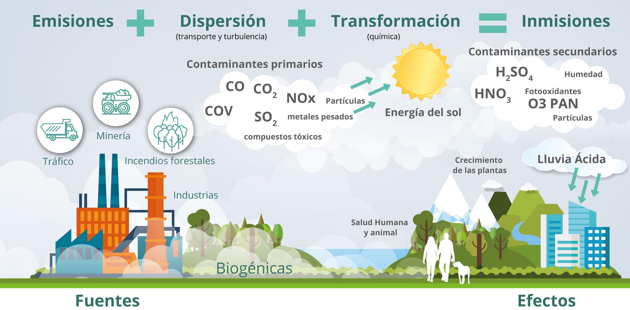 Aire emisiones